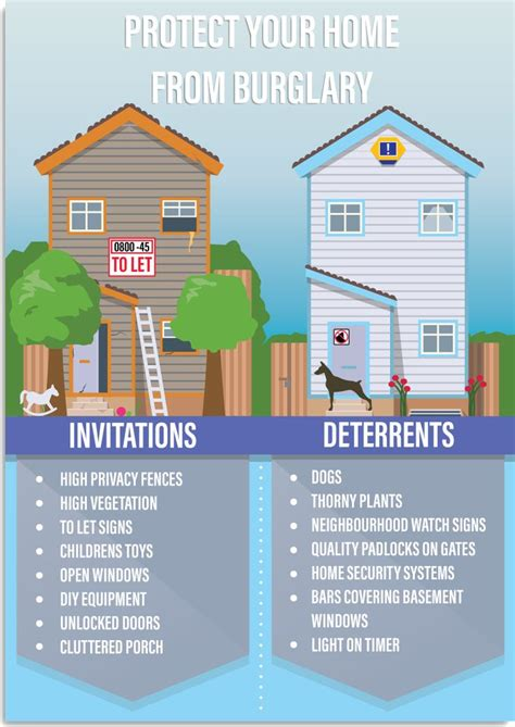 164 best home security infographics images on