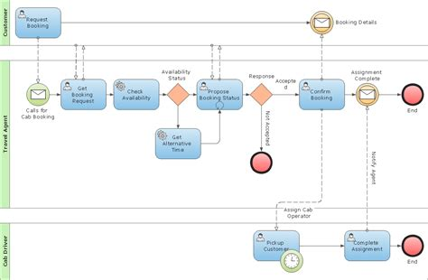 draw bpmn diagram business process modeling with conceptdraw