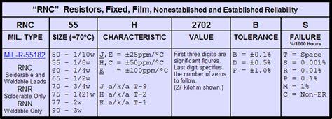 analog services mil spec resistor data