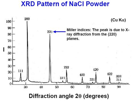 xrd pattern nacl powder let s do experiment using xrd how to interpret the