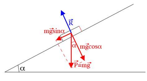 Plan Incliné Physique by Dynamique Newtonienne Exercice De Physique 240724