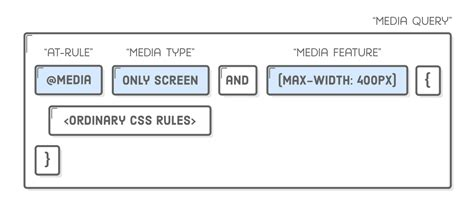 responsive design html css tutorial responsive design tutorial html css is hard