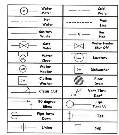 Reading Plumbing Blueprints by Blueprint Reading Symbols Plumbing Blueprint Symbols Basic House Blueprints Mexzhouse