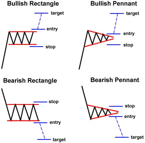 forex candlestick chart patterns pdf forex margin forex chart patterns pdf the most used candlestick