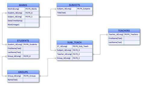 entity relationship diagram template entity relationship diagram erd solution conceptdraw