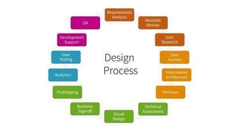 Architecture Design Process Steps Design Process Steps Architecture Efcaviation