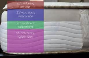 Loom and Leaf vs. Saatva Mattress Review   Sleepopolis