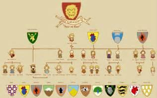 lannister family tree by sentienttree on deviantart