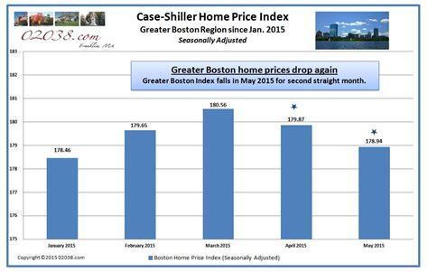 boat slip for sale boston ma case shiller boston price index slips again franklin ma