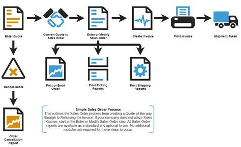 sap sd workflow sap sales order workflow best free home design idea