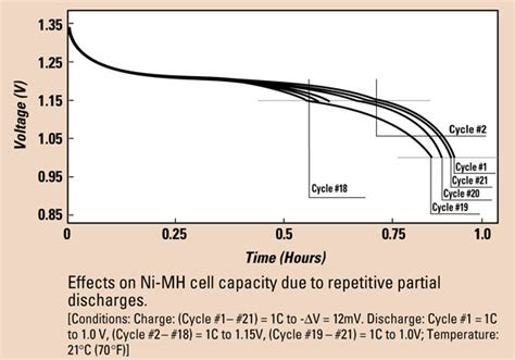 nimh depression nicd and nimh batteries and the so called memory effect