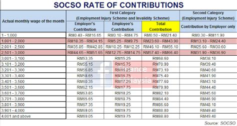 new socso contribution rate 2016 finance malaysia blogspot understanding socso and new