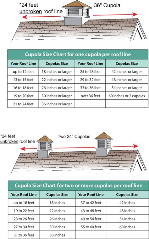 Cupola Dimensions how to choose the right cupola roof cupola cupolas n more