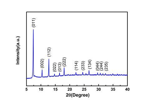 xrd pattern of zif 8 zeolitic imidazolate framework 67 zif 67 molecular