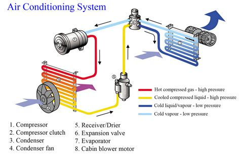 basic car air conditioning diagram basic free engine