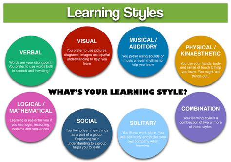learning learning explained to your ã a guide for beginners machine learning books learning styles baseline elementary gt web site