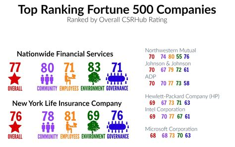 Mba Corporate Social Responsibility Rankings by Csr How Fortune 500 Companies Measure Up 3bl Media
