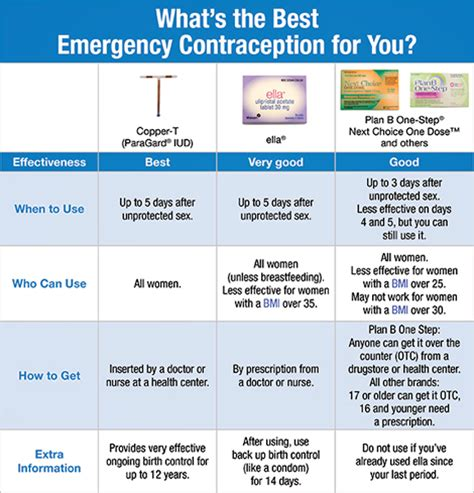 7 Best Emergency Contraceptives by Emergency Contraception Naral Pro Choice