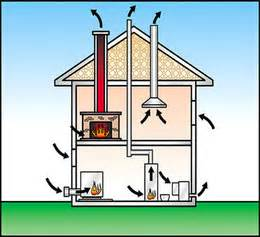 coming out of the woodwork meaning how your chimney works chimney safety institute of