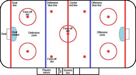 rink diagram eishockey positionen