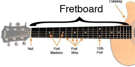 cara bermain fret gitar guitar fretboard guide