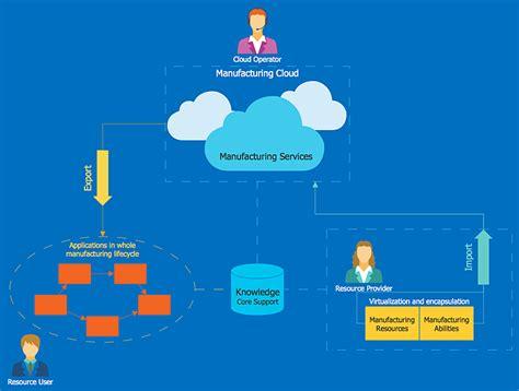 Home Design Studio Complete For Mac V17 5 Reviews cloud computing architecture diagrams cisco solved cisco