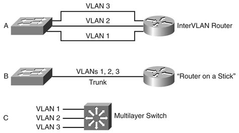 Multilayer Switch chapter 12 multilayer switching network world