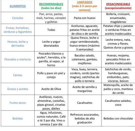 alimentos con colesterol tabla de alimentos recomendados para controlar el colesterol
