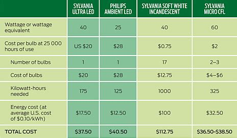 led light bulbs price comparison the lightbulb that really is a better idea ieee spectrum