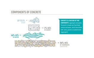 Small Houses To Build how concrete is made