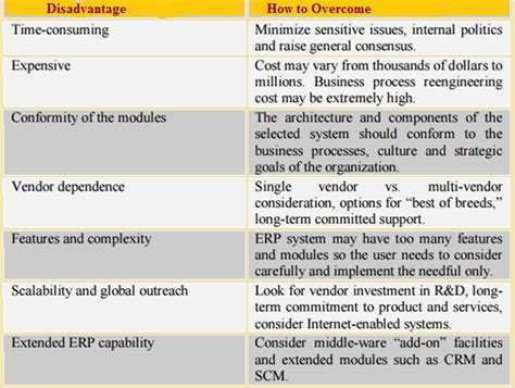 Erp Mba Notes Pdf by Essay On Enterprise Resource Planning
