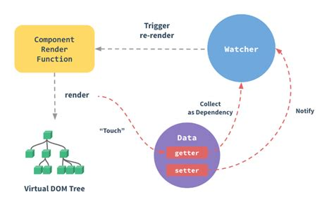 defineproperty setter vuejs实现数据驱动视图原理 caibobo 博客园