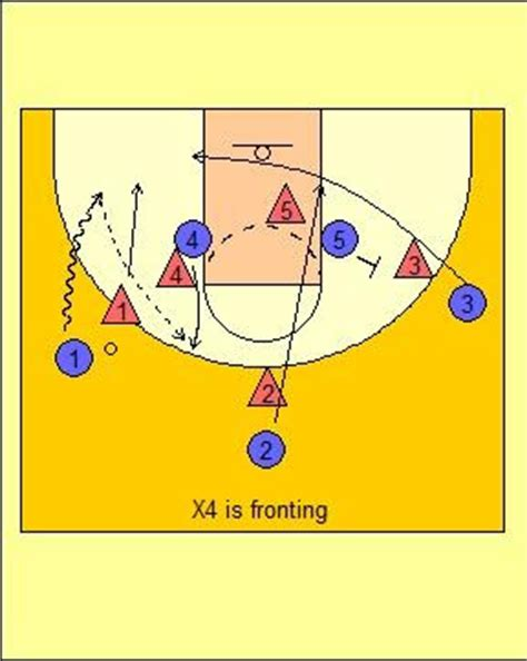 bo ryan swing offense x s o s of basketball temple s 3 out 2 in motion offense