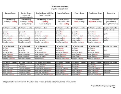 pattern of 12 tenses french ii verbs patterns of tenses