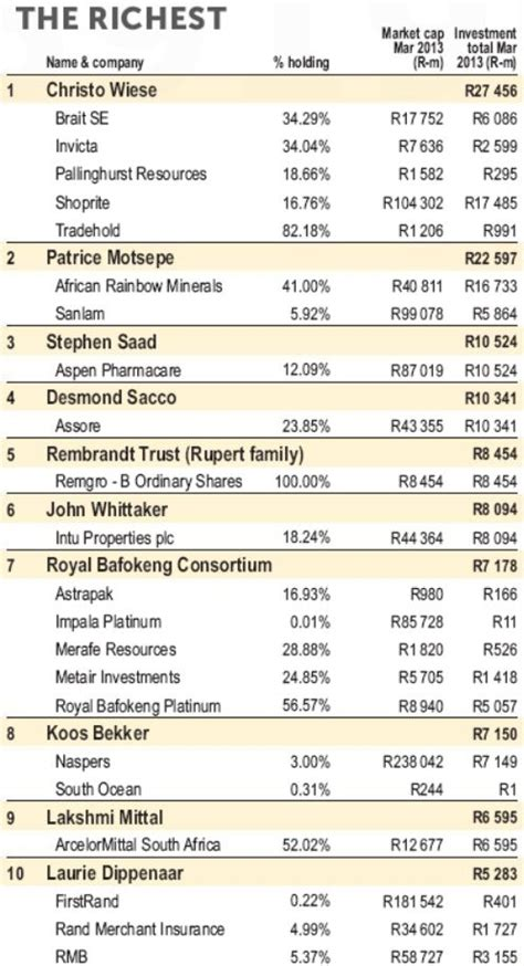 10 Richest In South Africa by Top 10 Richest South Africans