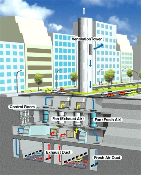 jet fan ventilation system tunnel ventilation system kawasaki heavy industries ltd