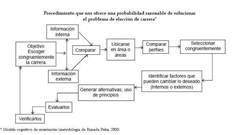 proceso de reconstitucin familiar etapas y tareas scielo el efecto de la orientaci 243 n vocacional en la elecci 243 n de carrera