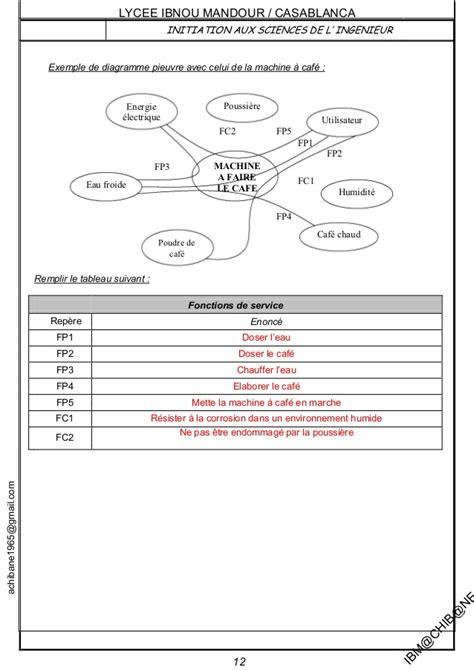 diagramme pieuvre machine a café smb20 sur 20