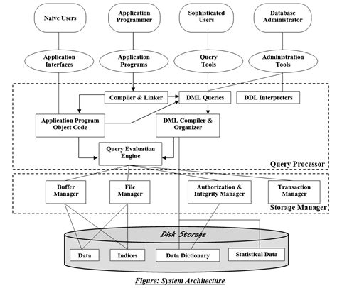 database architecture draw the database system architecture dbms