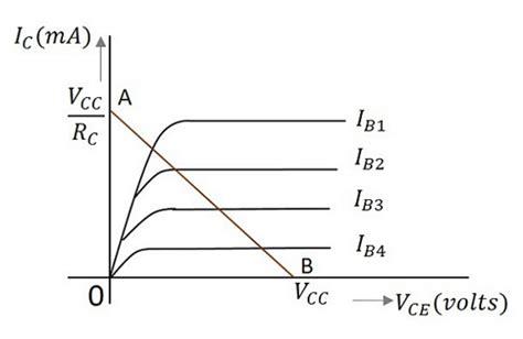 transistor load line basic electronics transistor load line analysis