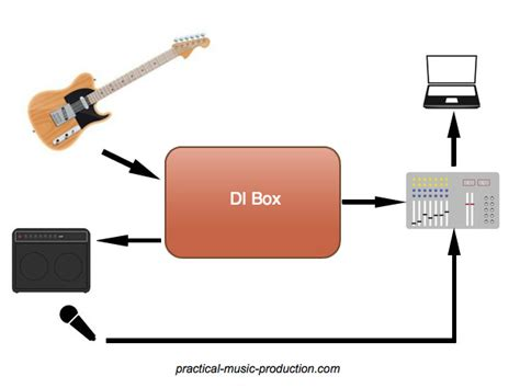 recording electric guitar your home studio guide