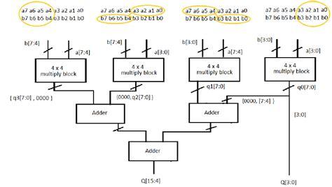 design of booth multiplier vlsi verilog design and implementation of 16 bit vedic