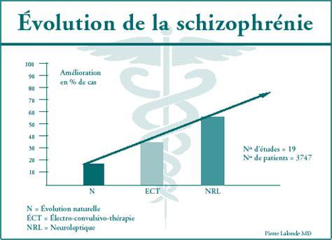 L Invasion D Un Schizophr 232 Ne Pas Tr 232 S Discret