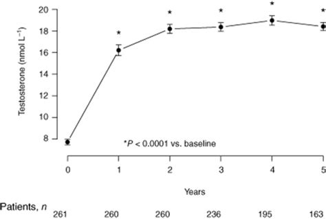 Course 60 Months total serum testosterone levels in hypogonadal