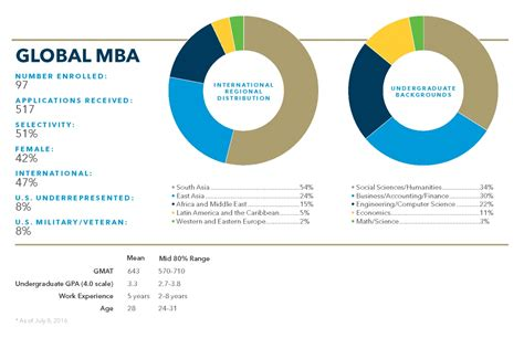 International Mba Deferrred Enrollemet by Mba Class Profiles School Of Business The George