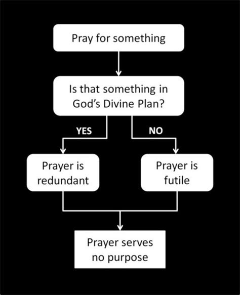 the futility of prayer flowchart atheist forum