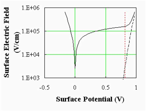 mos capacitor charge distribution solution to poisson s equation for an mos capacitor