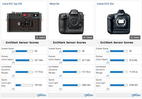 leica m9 price leica m9 m9 p and m e type 220 review ahead of the new