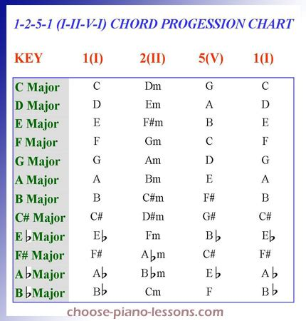 printable chord progression chart for piano piano chord progressions 2015confession