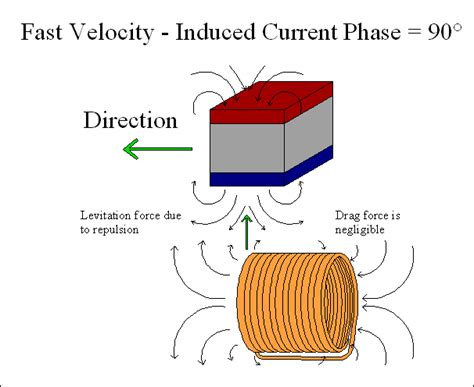inductors create an induced current magnetic levitation 1